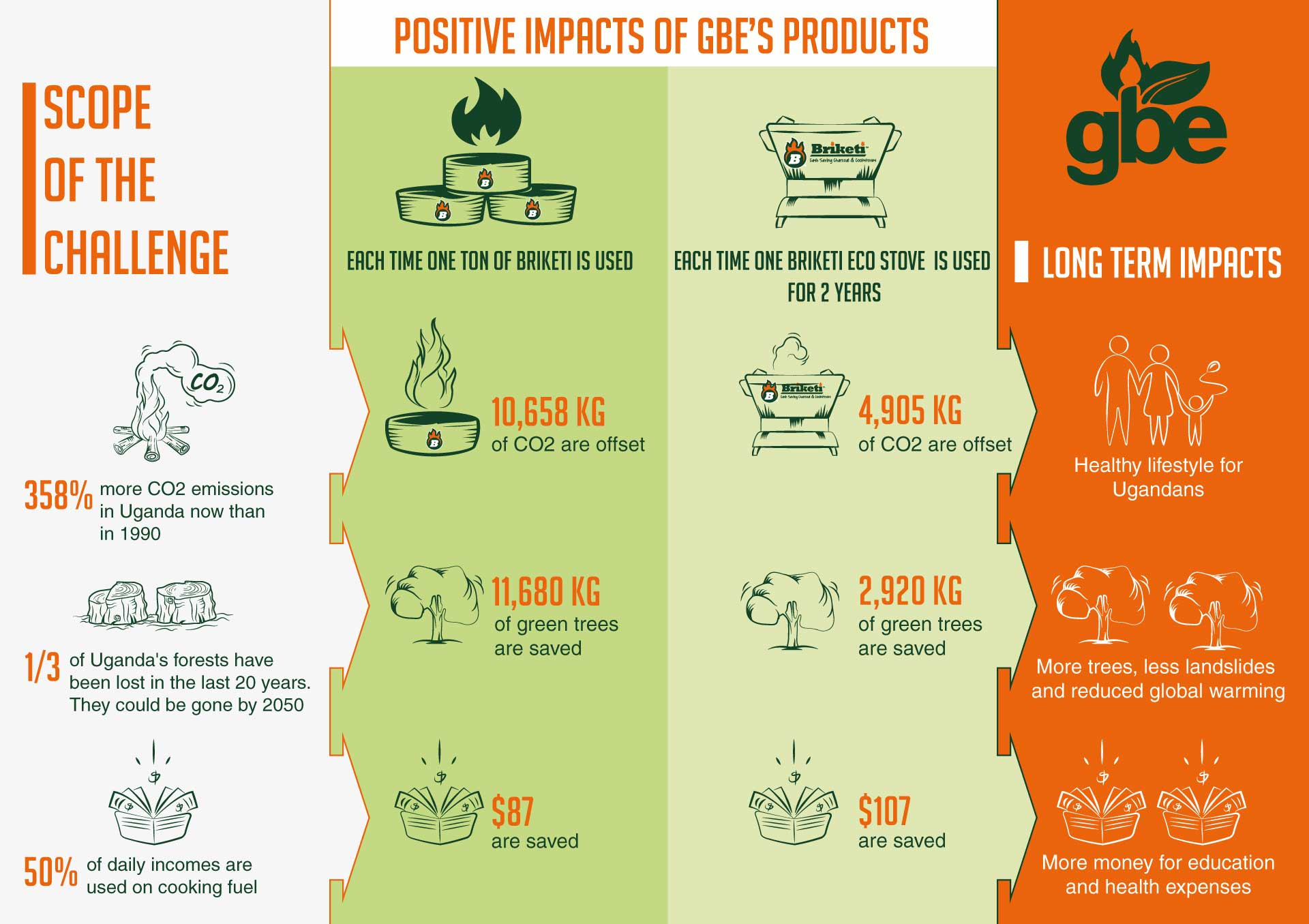 Positive Impact of GBE's Products